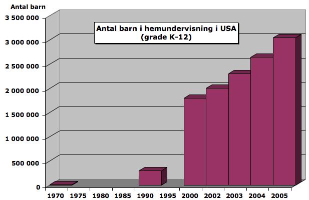 http://www.skola.gr8.se/dokument/Hemundervisning/Antal%20i%20hemundervisning%20i%20USA-2.png